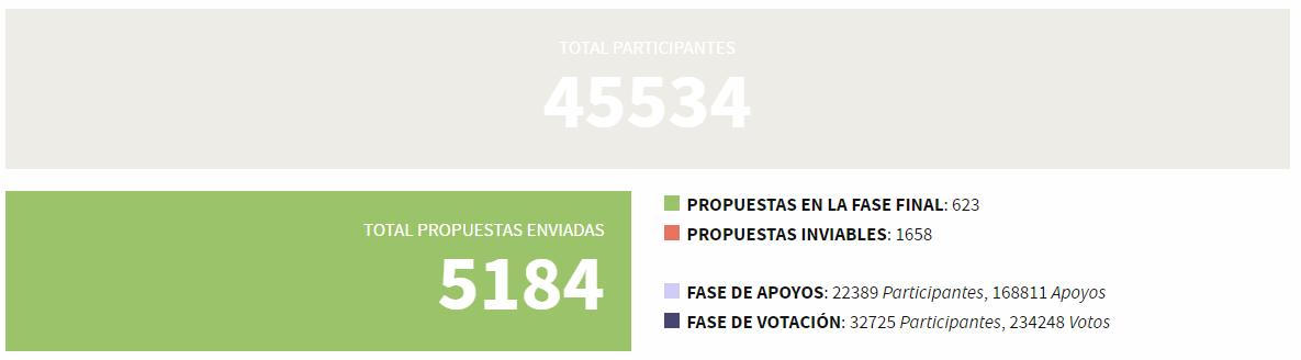 Prespuestos participativos 2016